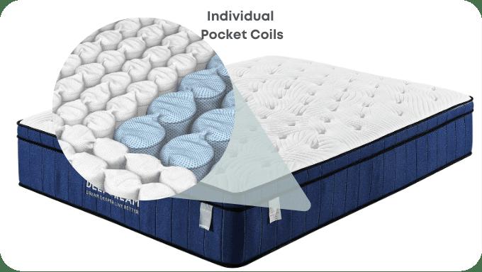 zero partner disturbance mattress