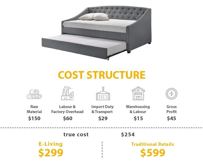 daybed honest pricing